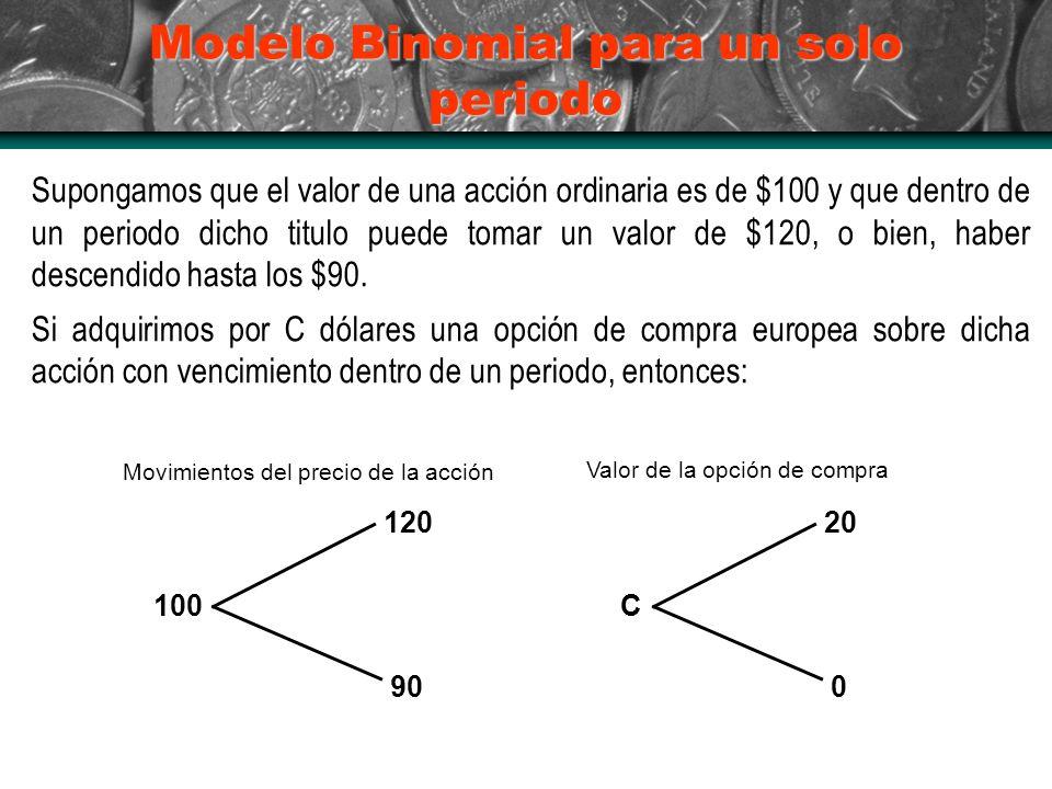 Modelo Binomial para un solo periodo Supongamos que el valor de una acción ordinaria es de $100 y que dentro de un periodo dicho titulo puede tomar un valor de $120, o bien, haber descendido hasta los $90.