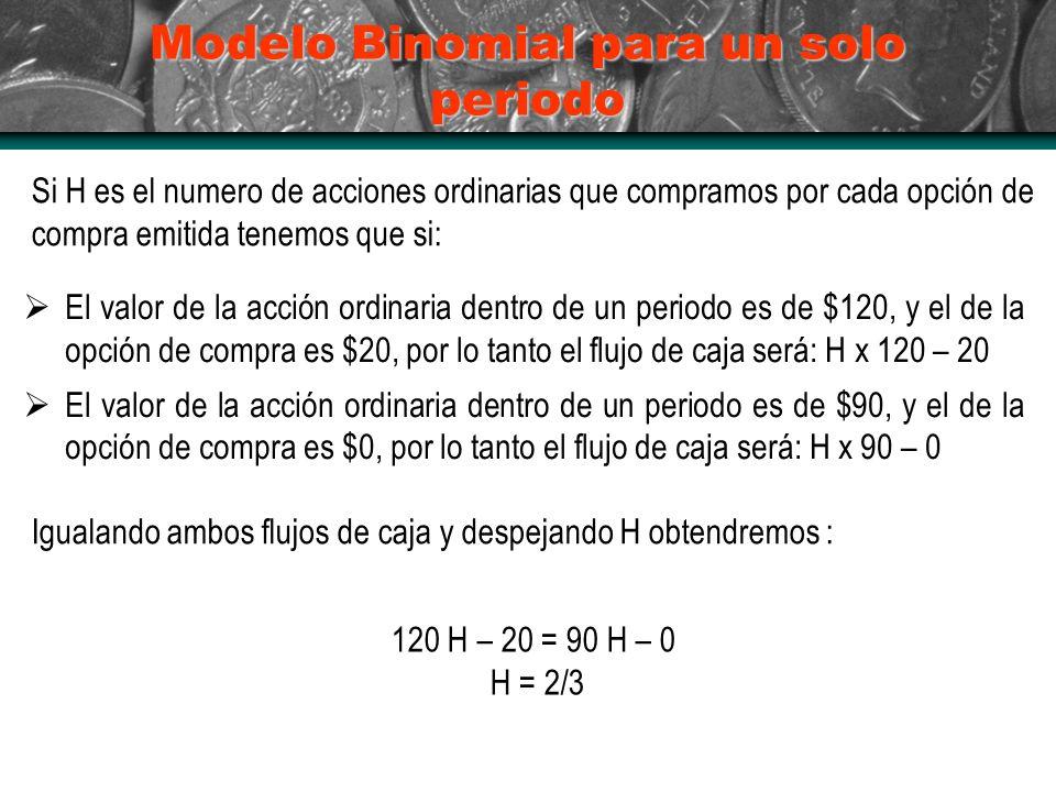 Modelo Binomial para un solo periodo Si H es el numero de acciones ordinarias que compramos por cada opción de compra emitida tenemos que si: El valor de la acción ordinaria dentro de un periodo es de $120, y el de la opción de compra es $20, por lo tanto el flujo de caja será: H x 120 – 20 El valor de la acción ordinaria dentro de un periodo es de $90, y el de la opción de compra es $0, por lo tanto el flujo de caja será: H x 90 – 0 Igualando ambos flujos de caja y despejando H obtendremos : 120 H – 20 = 90 H – 0 H = 2/3