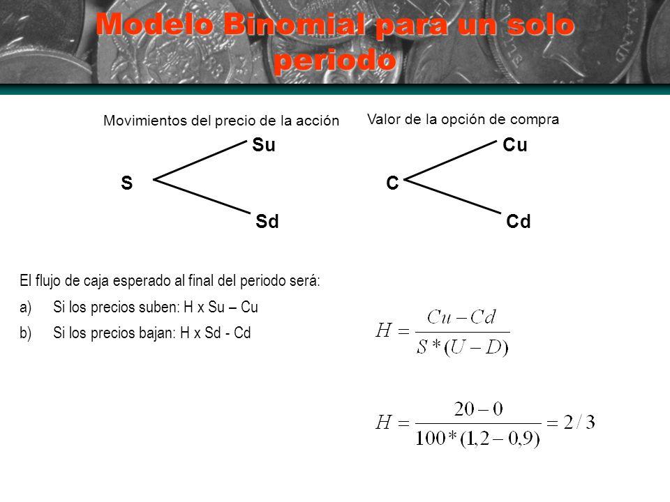 Modelo Binomial para un solo periodo S Su Sd C Cu Cd Movimientos del precio de la acción Valor de la opción de compra El flujo de caja esperado al final del periodo será: a)Si los precios suben: H x Su – Cu b)Si los precios bajan: H x Sd - Cd