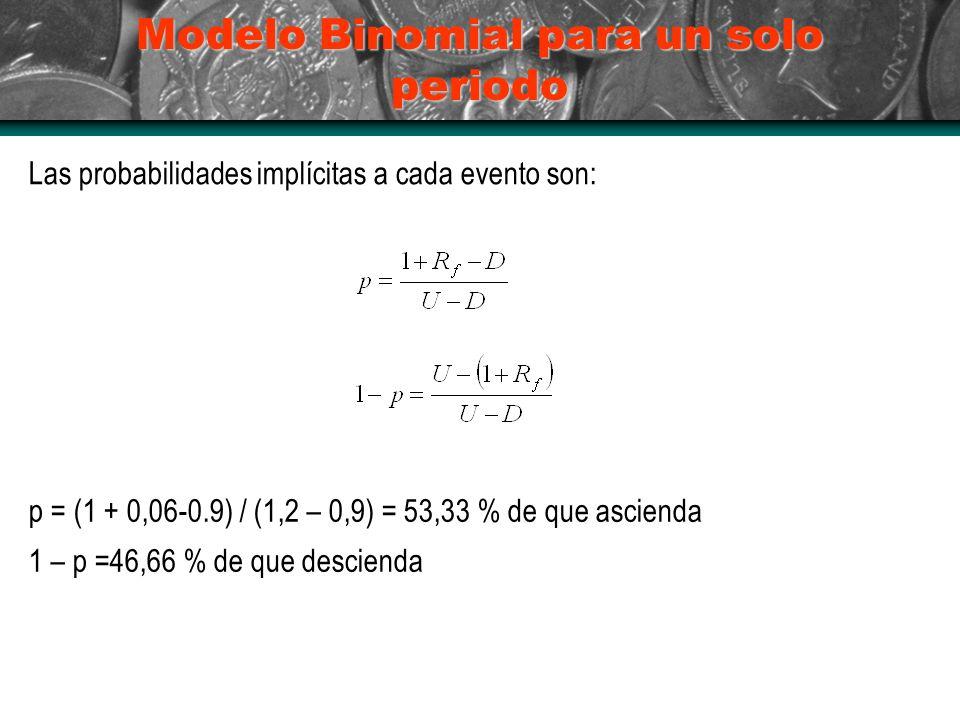 Modelo Binomial para un solo periodo Las probabilidades implícitas a cada evento son: p = (1 + 0,06-0.9) / (1,2 – 0,9) = 53,33 % de que ascienda 1 – p =46,66 % de que descienda