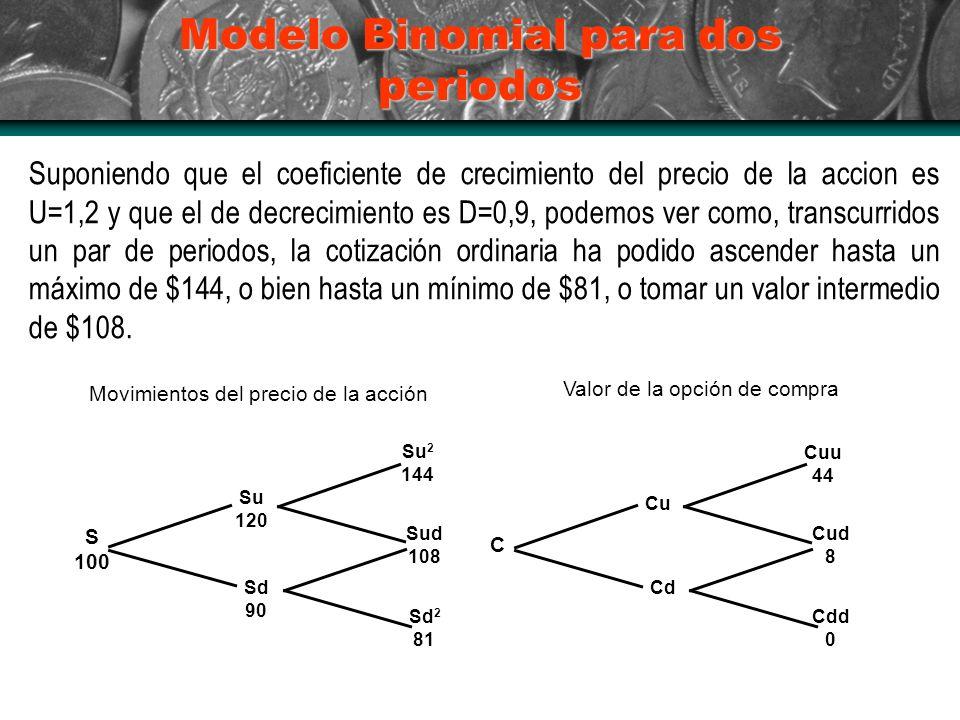 Modelo Binomial para dos periodos Suponiendo que el coeficiente de crecimiento del precio de la accion es U=1,2 y que el de decrecimiento es D=0,9, podemos ver como, transcurridos un par de periodos, la cotización ordinaria ha podido ascender hasta un máximo de $144, o bien hasta un mínimo de $81, o tomar un valor intermedio de $108.
