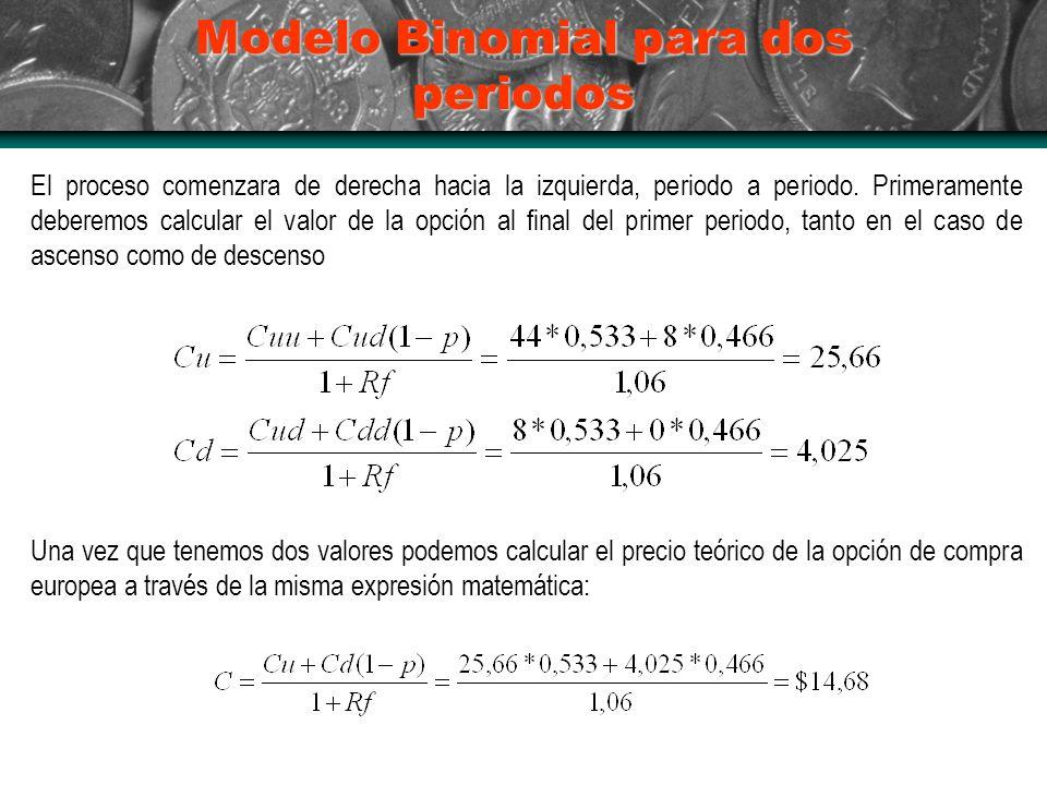 Modelo Binomial para dos periodos El proceso comenzara de derecha hacia la izquierda, periodo a periodo.