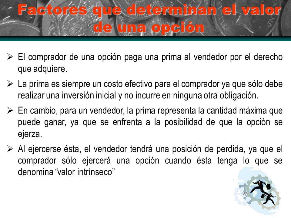 Factores que determinan el valor de una opción El comprador de una opción paga una prima al vendedor por el derecho que adquiere.