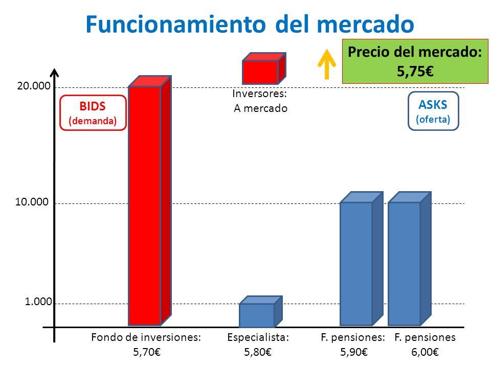 Funcionamiento del mercado 1.000 10.000 20.000 ASKS (oferta) BIDS (demanda) Fondo de inversiones: 5,70 F.