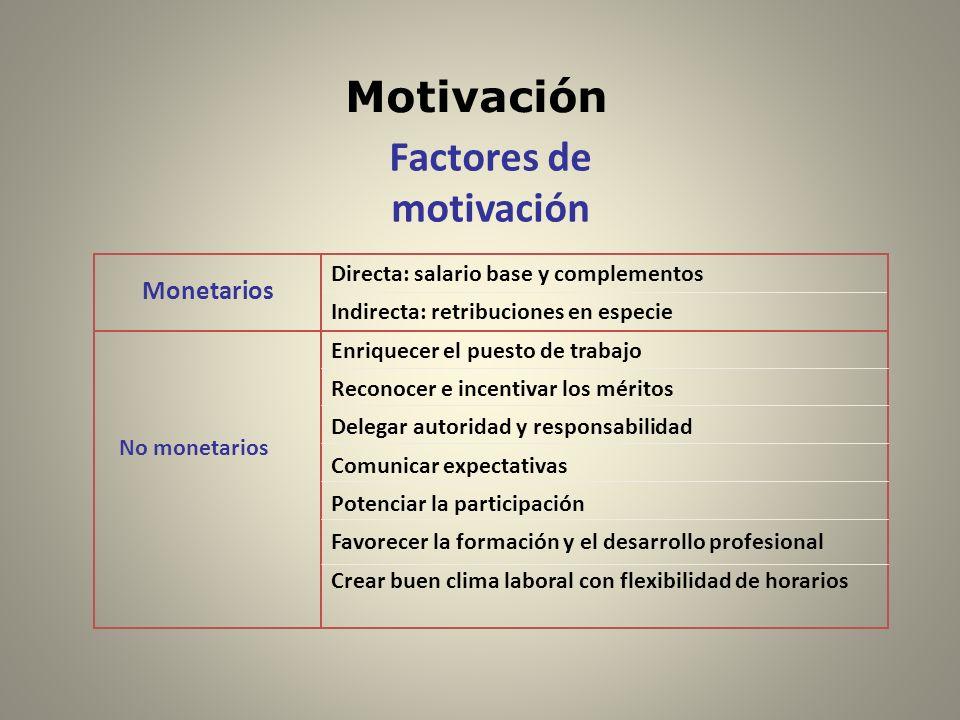 Motivación Factores de motivación Crear buen clima laboral con flexibilidad de horarios Favorecer la formación y el desarrollo profesional Potenciar l