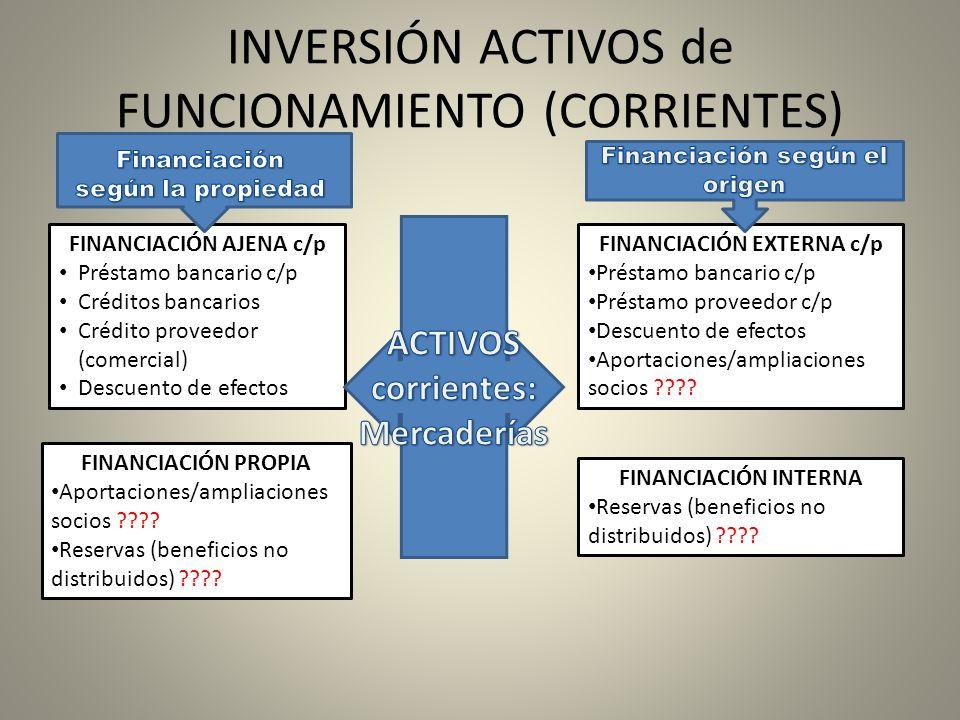 INVERSIÓN ACTIVOS de FUNCIONAMIENTO (CORRIENTES) FINANCIACIÓN AJENA c/p Préstamo bancario c/p Créditos bancarios Crédito proveedor (comercial) Descuen