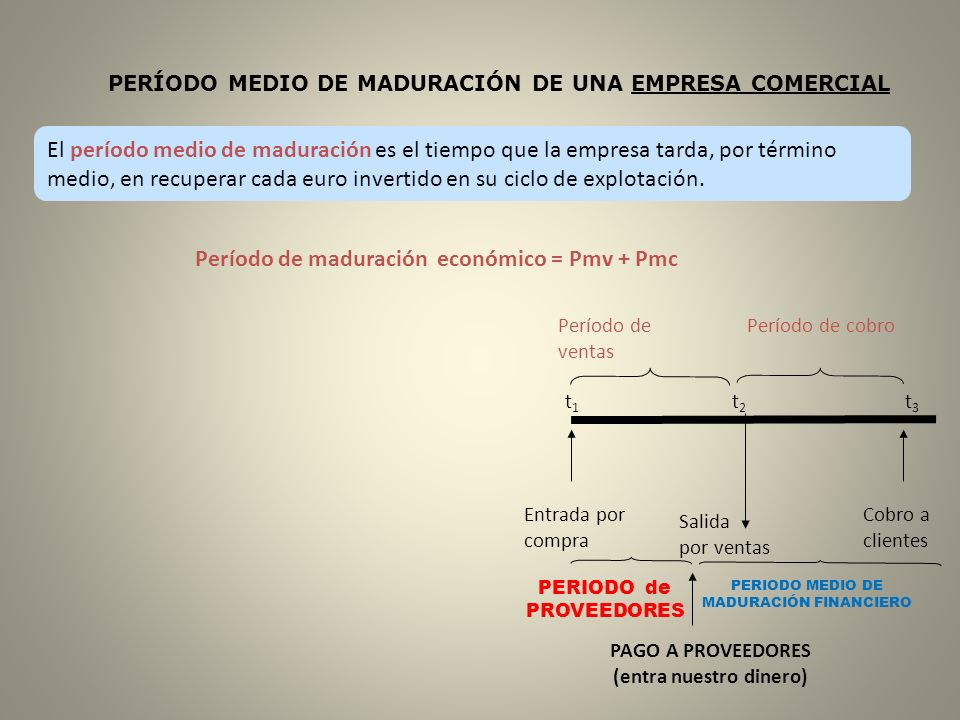 El período medio de maduración es el tiempo que la empresa tarda, por término medio, en recuperar cada euro invertido en su ciclo de explotación. PERÍ