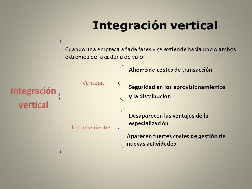 Integración vertical Aparecen fuertes costes de gestión de nuevas actividades Inconvenientes Desaparecen las ventajas de la especialización Ventajas S