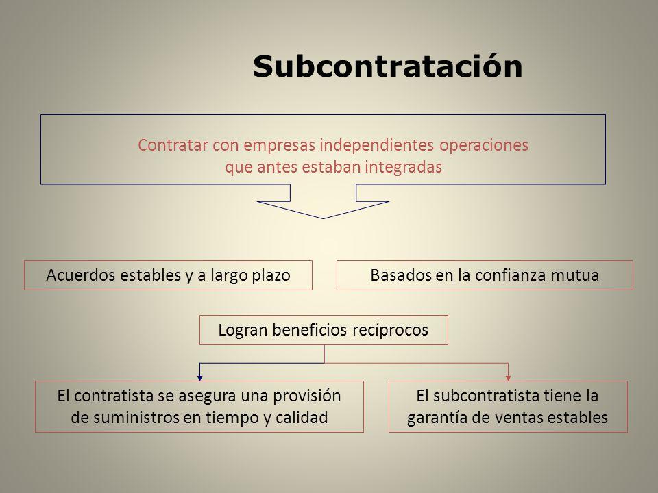 Subcontratación Contratar con empresas independientes operaciones que antes estaban integradas Acuerdos estables y a largo plazoBasados en la confianz