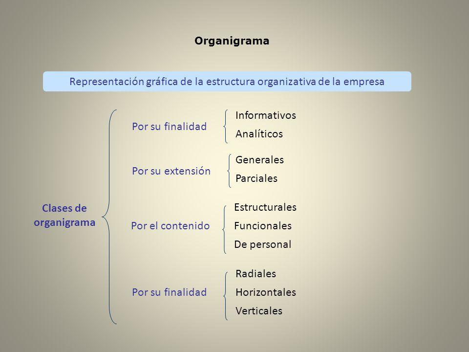 Organigrama Representación gráfica de la estructura organizativa de la empresa Clases de organigrama Por su finalidad Informativos Analíticos Por su e