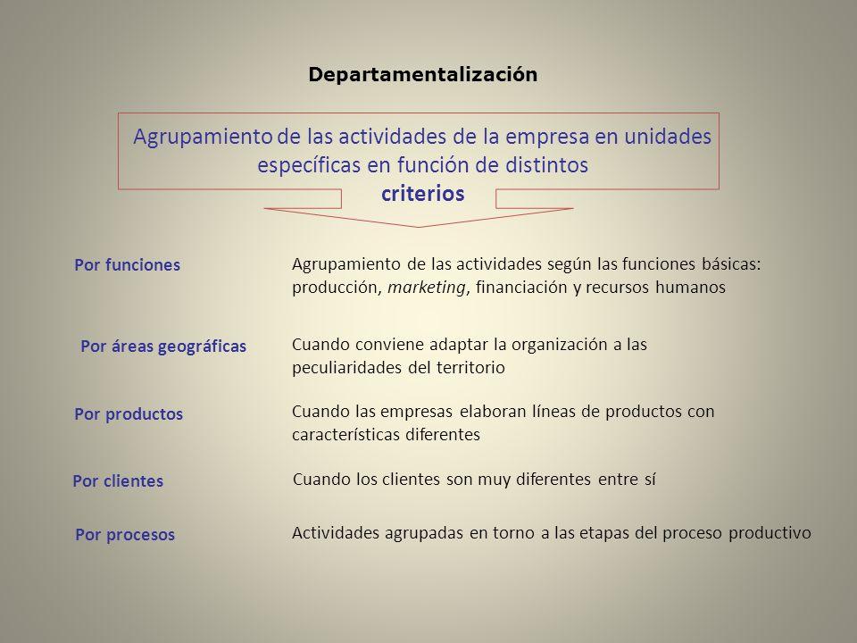 Departamentalización Por funciones Agrupamiento de las actividades según las funciones básicas: producción, marketing, financiación y recursos humanos