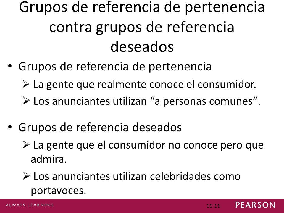 11-11 Grupos de referencia de pertenencia contra grupos de referencia deseados Grupos de referencia de pertenencia La gente que realmente conoce el co