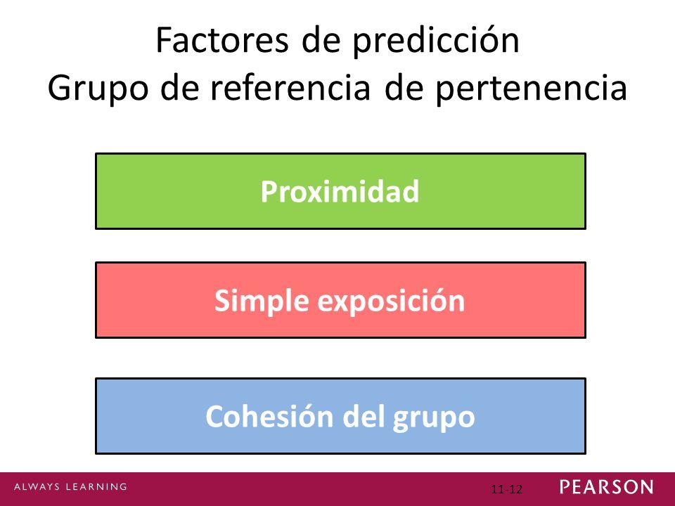 11-12 Factores de predicción Grupo de referencia de pertenencia Proximidad Simple exposición Cohesión del grupo