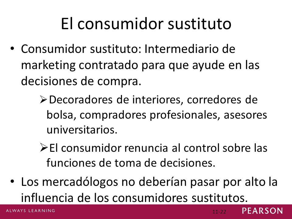 11-22 El consumidor sustituto Consumidor sustituto: Intermediario de marketing contratado para que ayude en las decisiones de compra. Decoradores de i