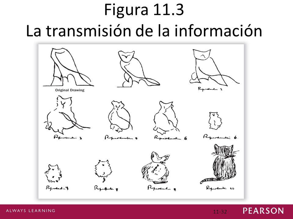 11-32 Figura 11.3 La transmisión de la información errónea