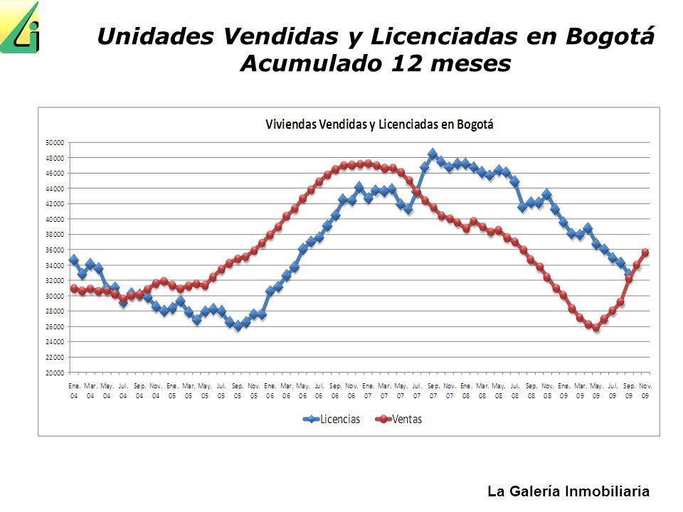 Unidades Vendidas y Licenciadas en Bogotá Acumulado 12 meses