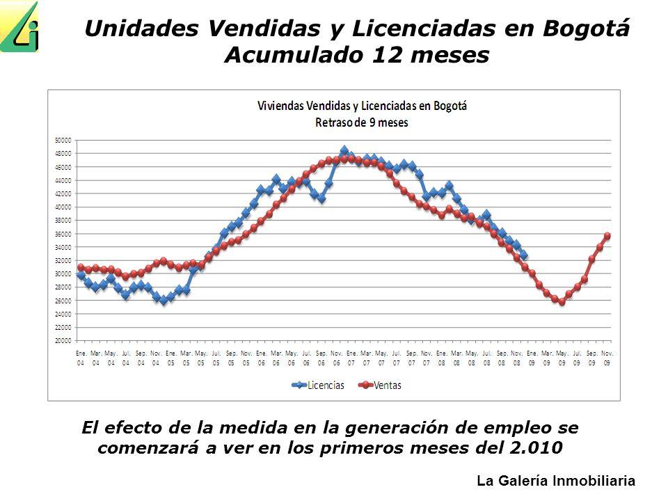 La Galería Inmobiliaria Unidades Vendidas y Licenciadas en Bogotá Acumulado 12 meses El efecto de la medida en la generación de empleo se comenzará a