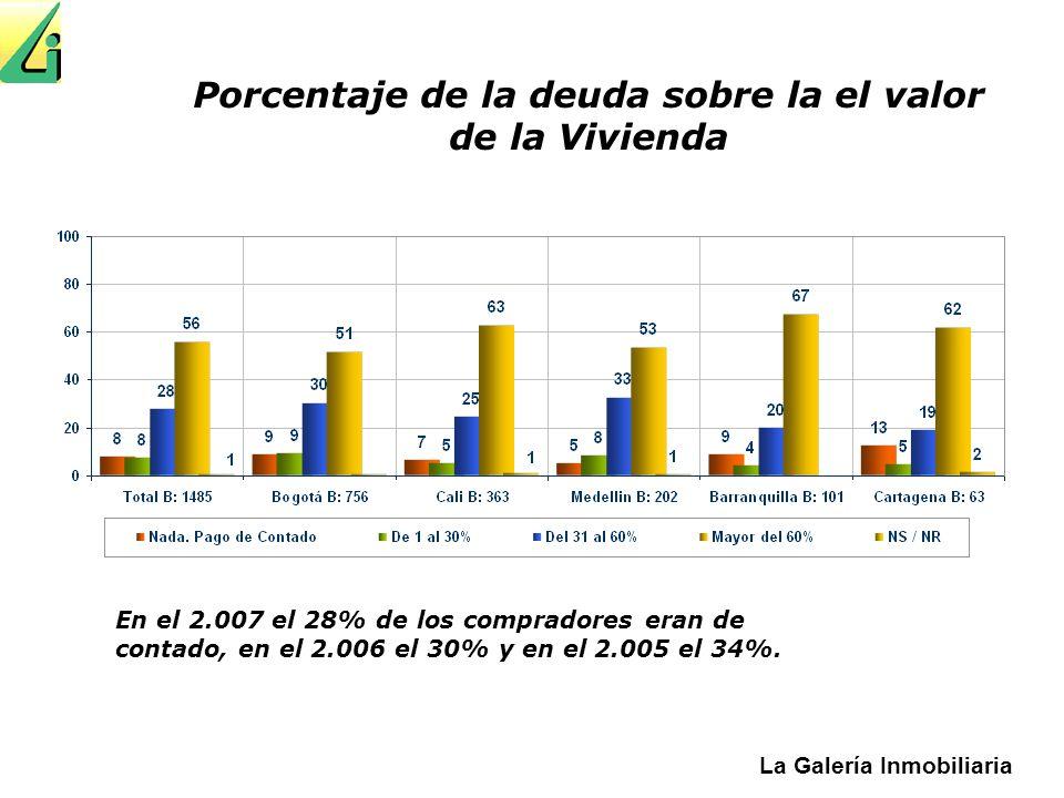 La Galería Inmobiliaria Porcentaje de la deuda sobre la el valor de la Vivienda En el 2.007 el 28% de los compradores eran de contado, en el 2.006 el 30% y en el 2.005 el 34%.
