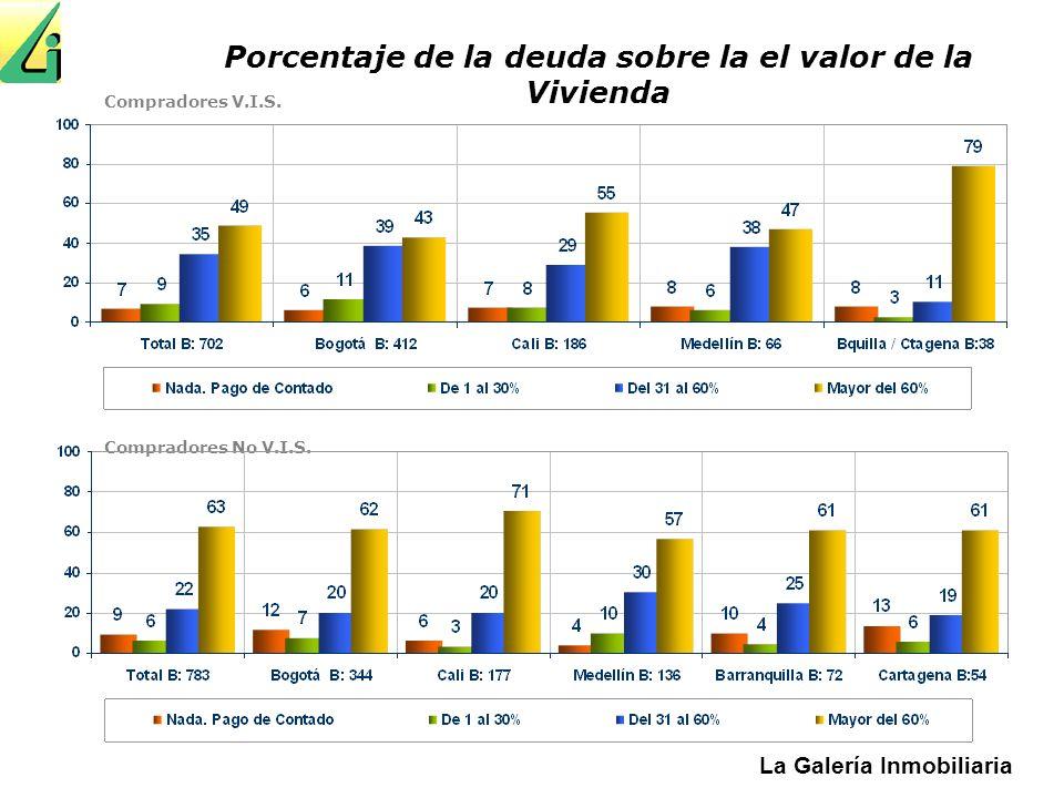 La Galería Inmobiliaria Compradores V.I.S. Compradores No V.I.S. Porcentaje de la deuda sobre la el valor de la Vivienda