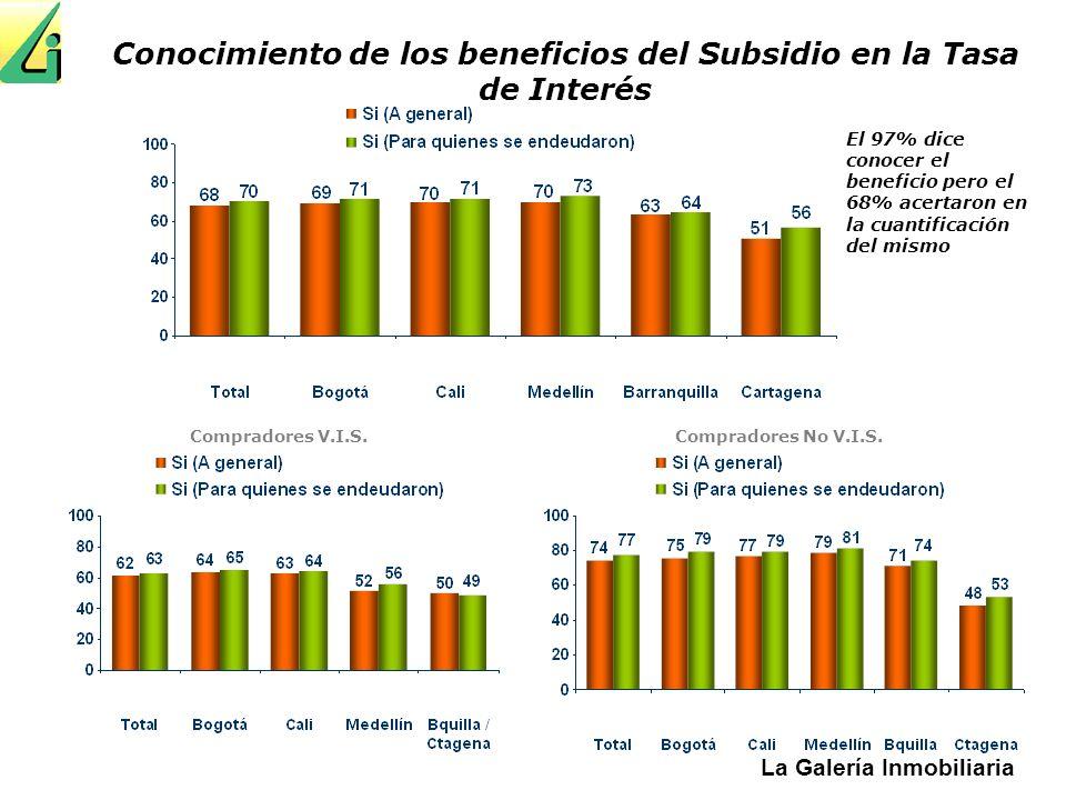 La Galería Inmobiliaria Conocimiento de los beneficios del Subsidio en la Tasa de Interés Compradores V.I.S. Compradores No V.I.S. El 97% dice conocer