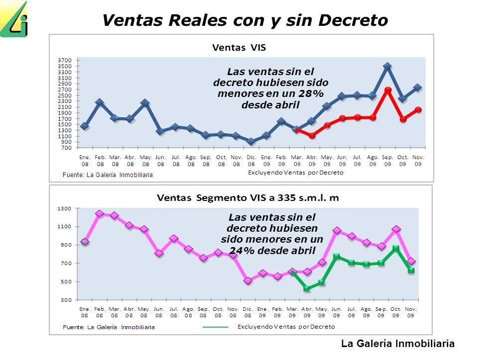 La Galería Inmobiliaria Ventas Reales con y sin Decreto Las ventas sin el decreto hubiesen sido menores en un 28% desde abril Las ventas sin el decret