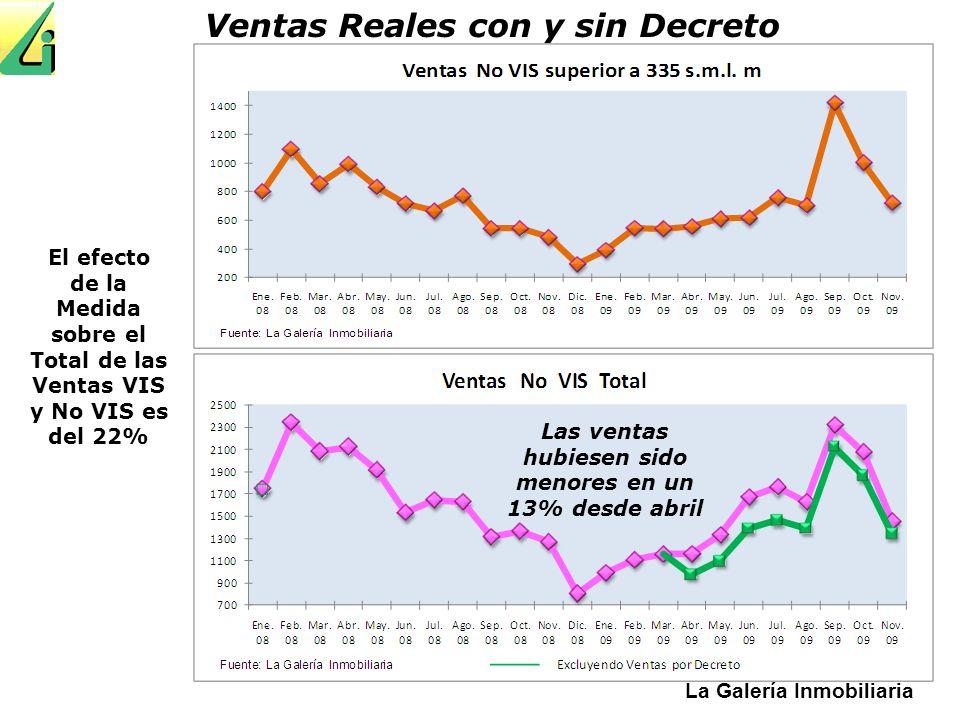 La Galería Inmobiliaria Ventas Reales con y sin Decreto Las ventas hubiesen sido menores en un 13% desde abril El efecto de la Medida sobre el Total d