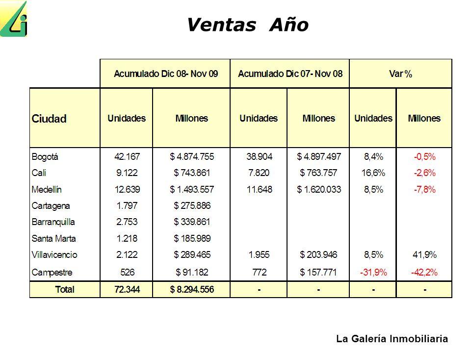 La Galería Inmobiliaria Unidades Vendidas y Licenciadas en Bogotá Acumulado 12 meses El efecto de la medida en la generación de empleo se comenzará a ver en los primeros meses del 2.010