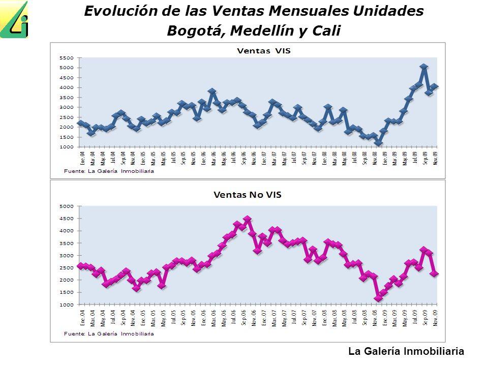 La Galería Inmobiliaria Evolución de las Ventas Mensuales Unidades Bogotá, Medellín y Cali