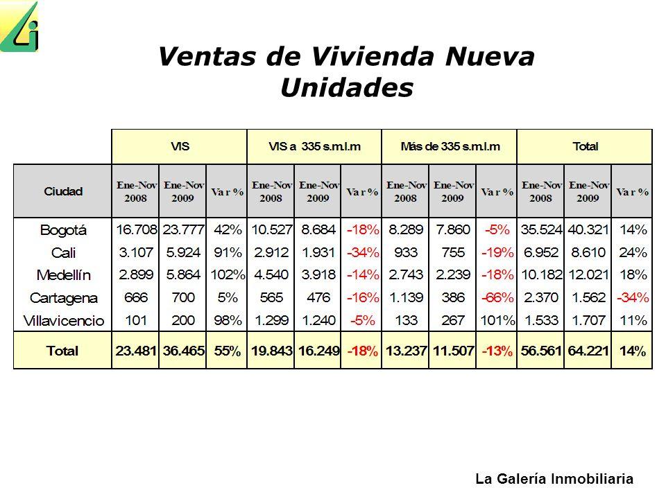 La Galería Inmobiliaria Evolución de las Ventas Mensuales Unidades No Vis Bogota, Medellin, Cali, Barranquilla, Cartagena, Santa Marta y Villavicencio