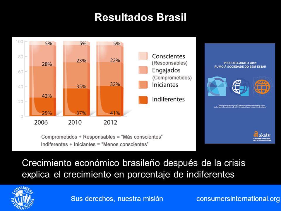 consumersinternational.org Sus derechos, nuestra misión Resultados Brasil Crecimiento económico brasileño después de la crisis explica el crecimiento