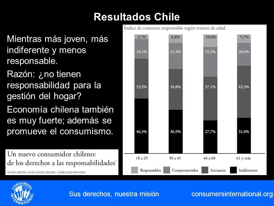 consumersinternational.org Sus derechos, nuestra misión Resultados Chile Mientras más joven, más indiferente y menos responsable. Razón: ¿no tienen re