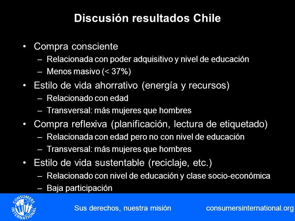 consumersinternational.org Sus derechos, nuestra misión Discusión resultados Chile Compra consciente –Relacionada con poder adquisitivo y nivel de edu