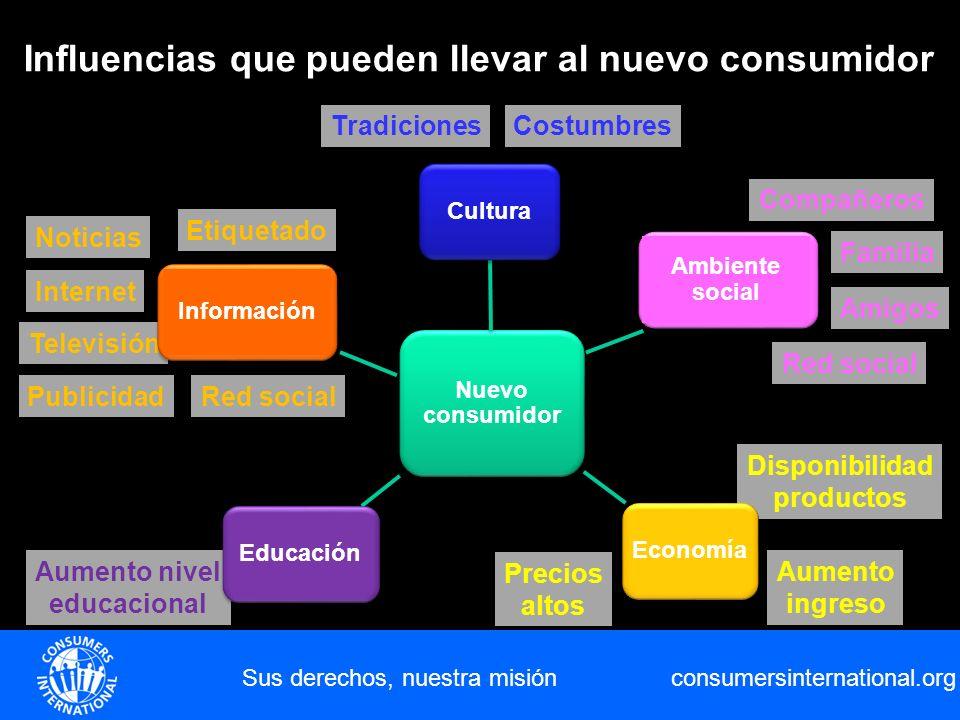 consumersinternational.org Amigos Precios altos Disponibilidad productos Familia Aumento nivel educacional Noticias Televisión Sus derechos, nuestra m