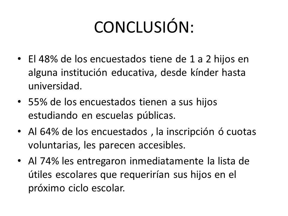 CONCLUSIÓN: El 48% de los encuestados tiene de 1 a 2 hijos en alguna institución educativa, desde kínder hasta universidad.