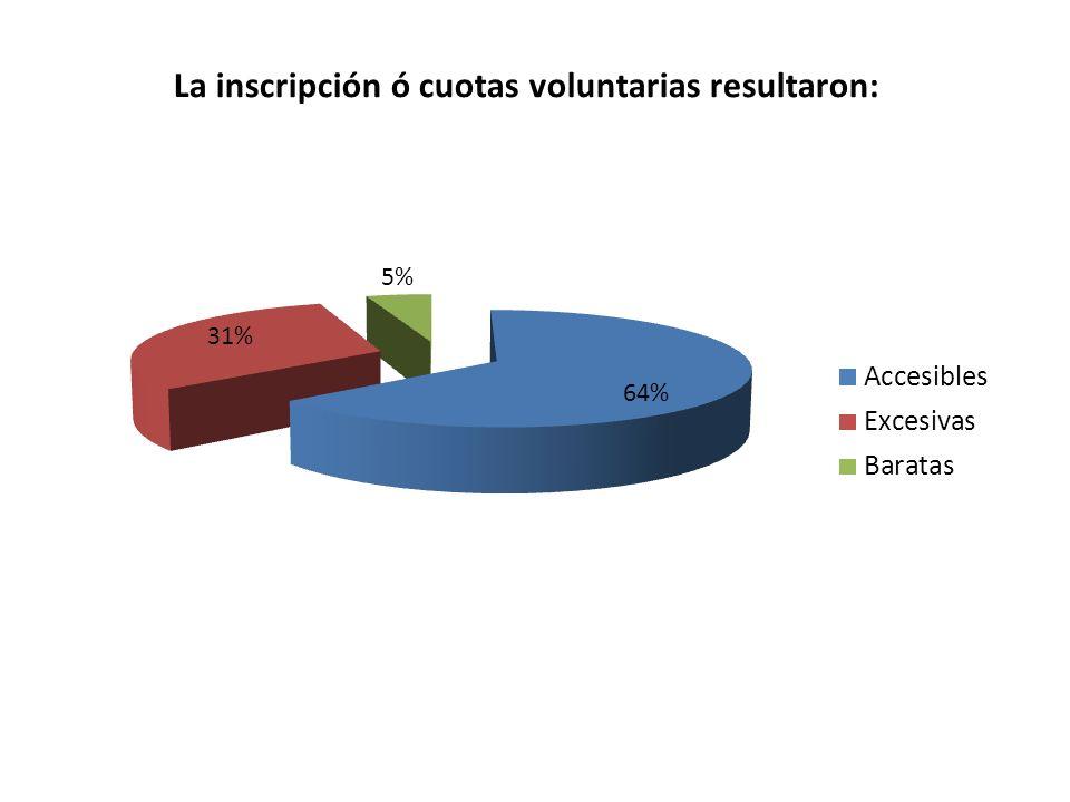 El 70% de los encuestados dijo que gastaron más en uniformes, inscripción y cuotas voluntarias.