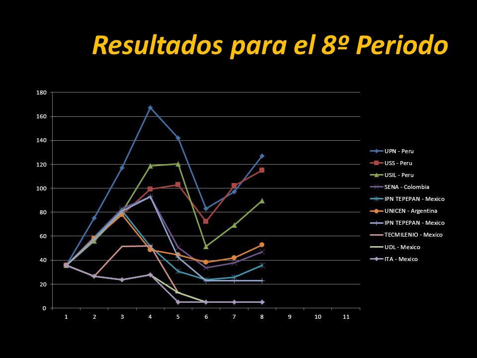 Resultados para el 8º Periodo
