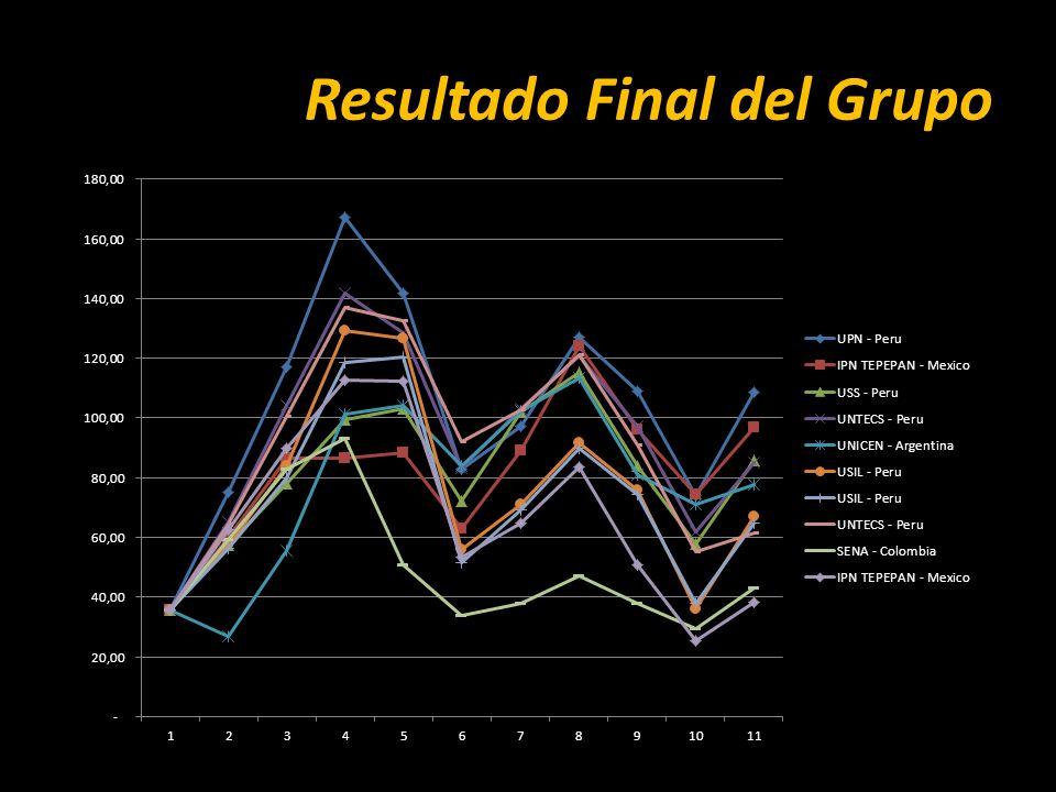 Resultado Final del Grupo