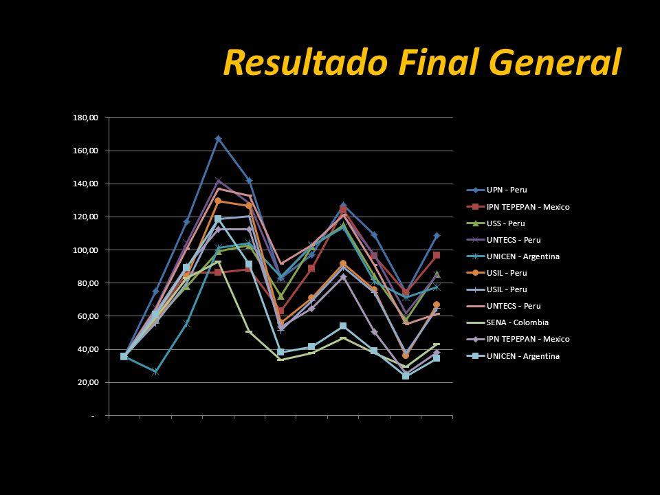 Resultado Final General
