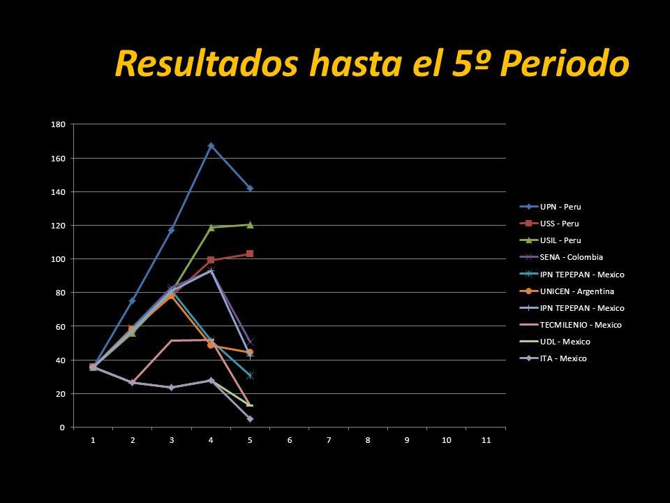 Resultados hasta el 5º Periodo