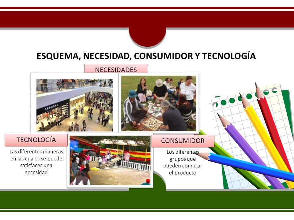 ESQUEMA, NECESIDAD, CONSUMIDOR Y TECNOLOGÍA NECESIDADES TECNOLOGÍA CONSUMIDOR Los diferentes grupos que pueden comprar el producto Las diferentes mane