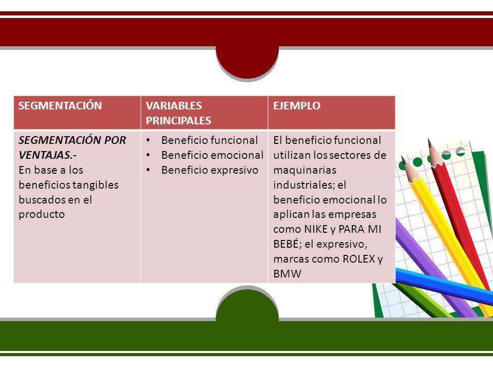 SEGMENTACIÓNVARIABLES PRINCIPALES EJEMPLO SEGMENTACIÓN POR VENTAJAS.- En base a los beneficios tangibles buscados en el producto Beneficio funcional B