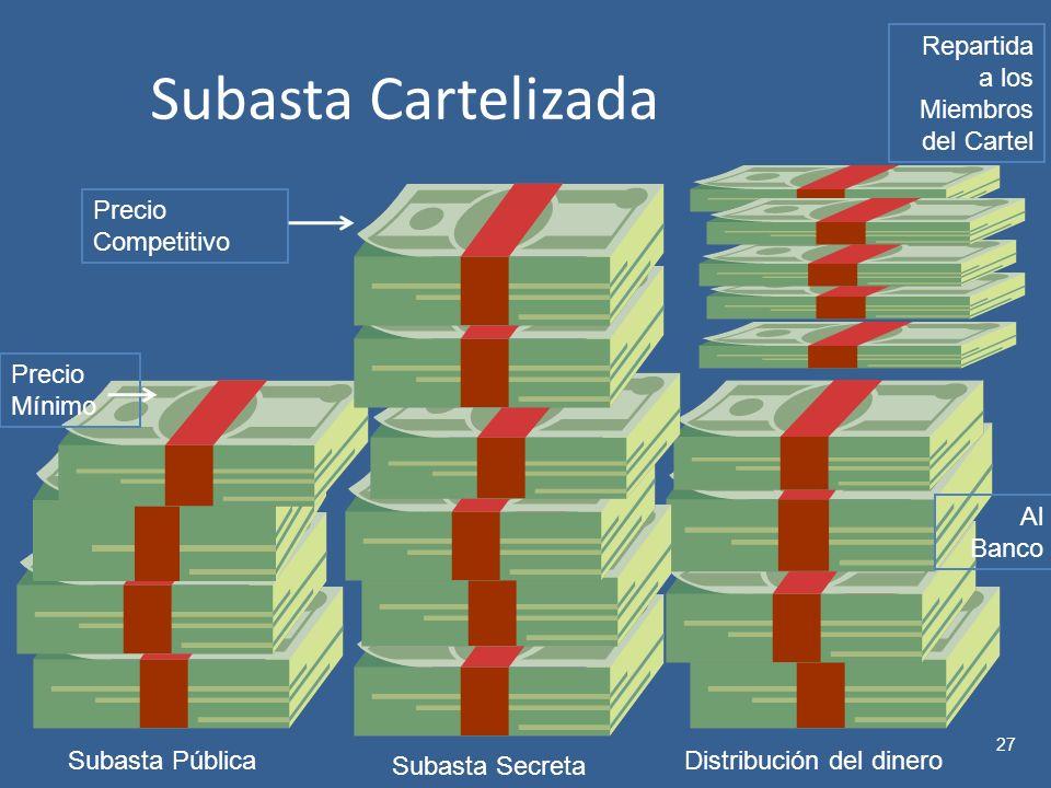 Subasta Cartelizada 27 Precio Mínimo Precio Competitivo Al Banco Repartida a los Miembros del Cartel Subasta PúblicaDistribución del dinero Subasta Secreta