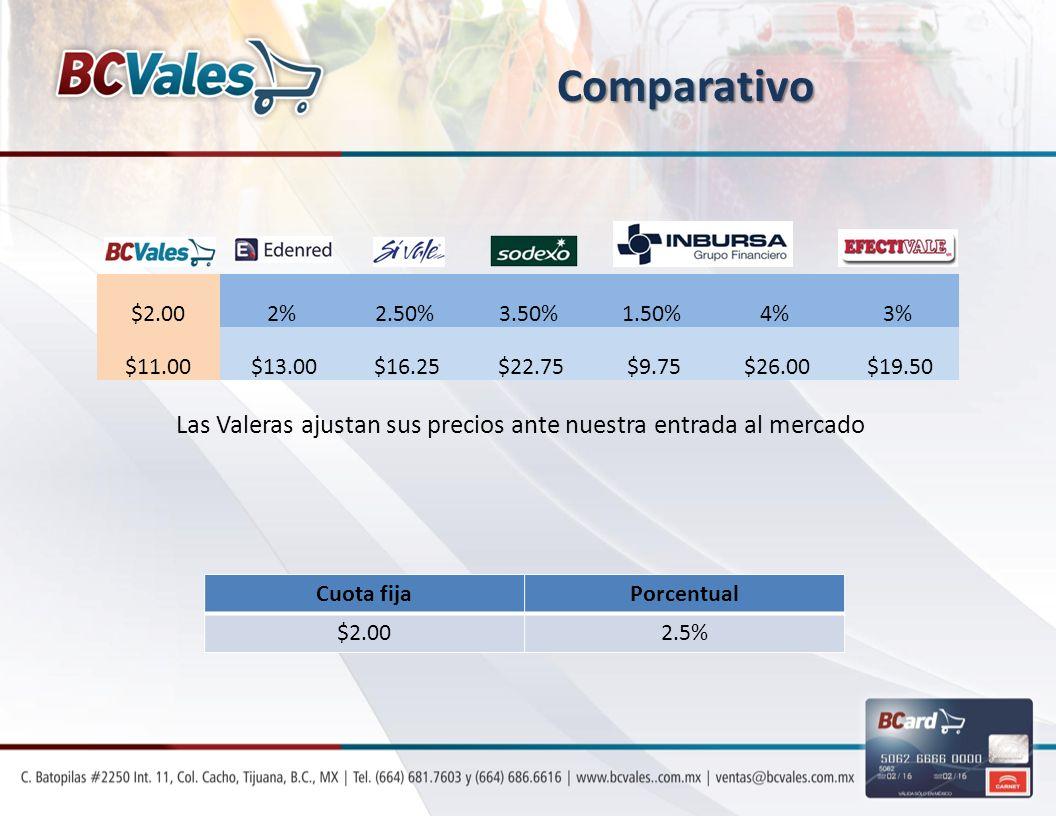 $2.002%2.50%3.50%1.50%4%3% $11.00 $13.00 $16.25 $22.75 $9.75 $26.00 $19.50 Cuota fijaPorcentual $2.002.5% Las Valeras ajustan sus precios ante nuestra