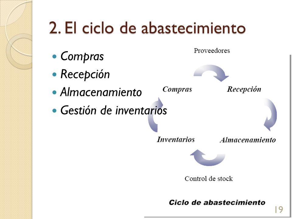 2. El ciclo de abastecimiento Compras Recepción Almacenamiento Gestión de inventarios 19