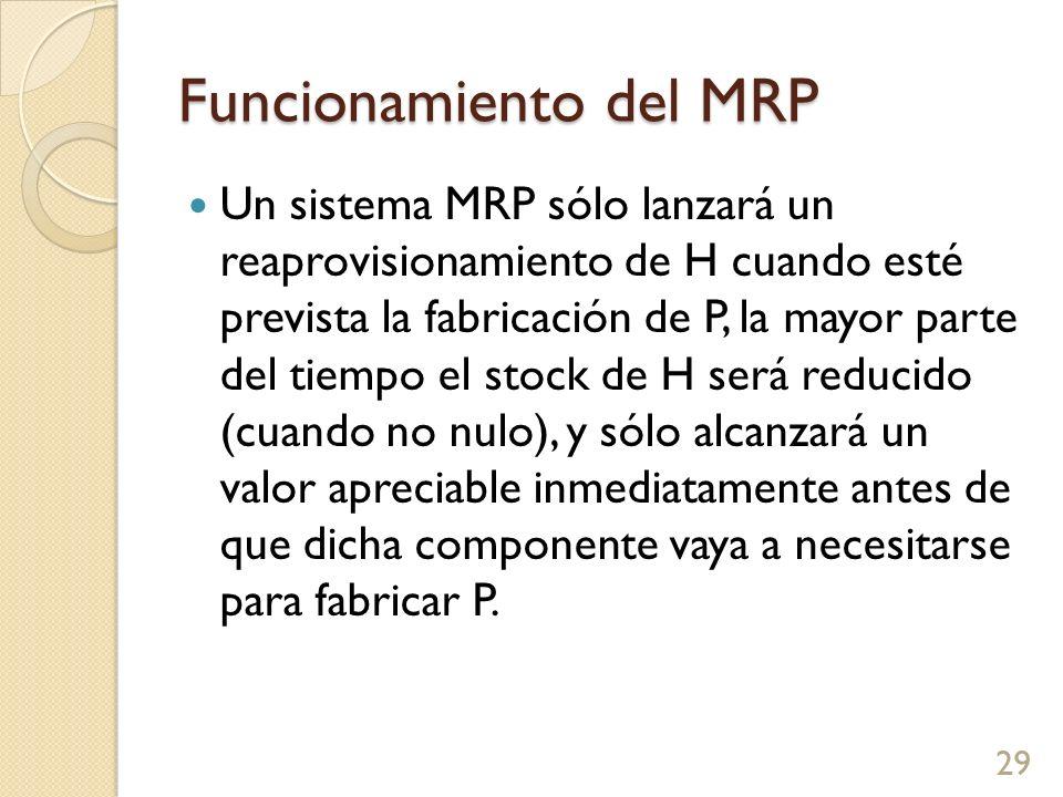 Funcionamiento del MRP Un sistema MRP sólo lanzará un reaprovisionamiento de H cuando esté prevista la fabricación de P, la mayor parte del tiempo el stock de H será reducido (cuando no nulo), y sólo alcanzará un valor apreciable inmediatamente antes de que dicha componente vaya a necesitarse para fabricar P.