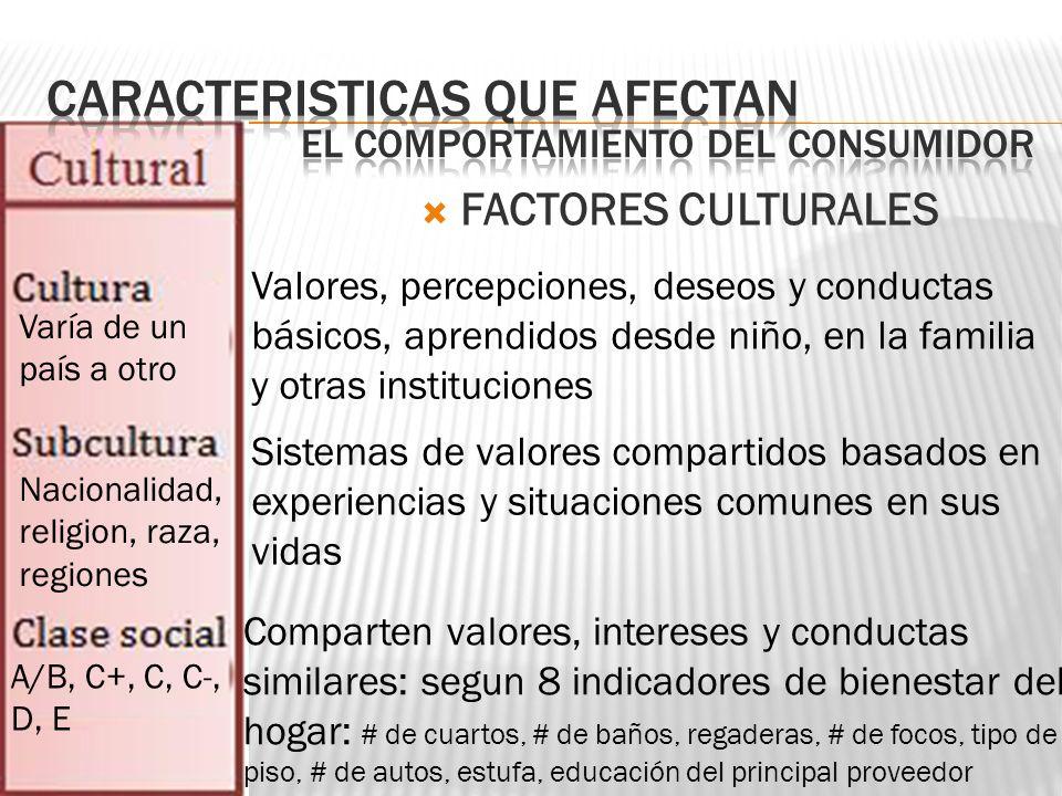 FACTORES CULTURALES Valores, percepciones, deseos y conductas básicos, aprendidos desde niño, en la familia y otras instituciones Varía de un país a o