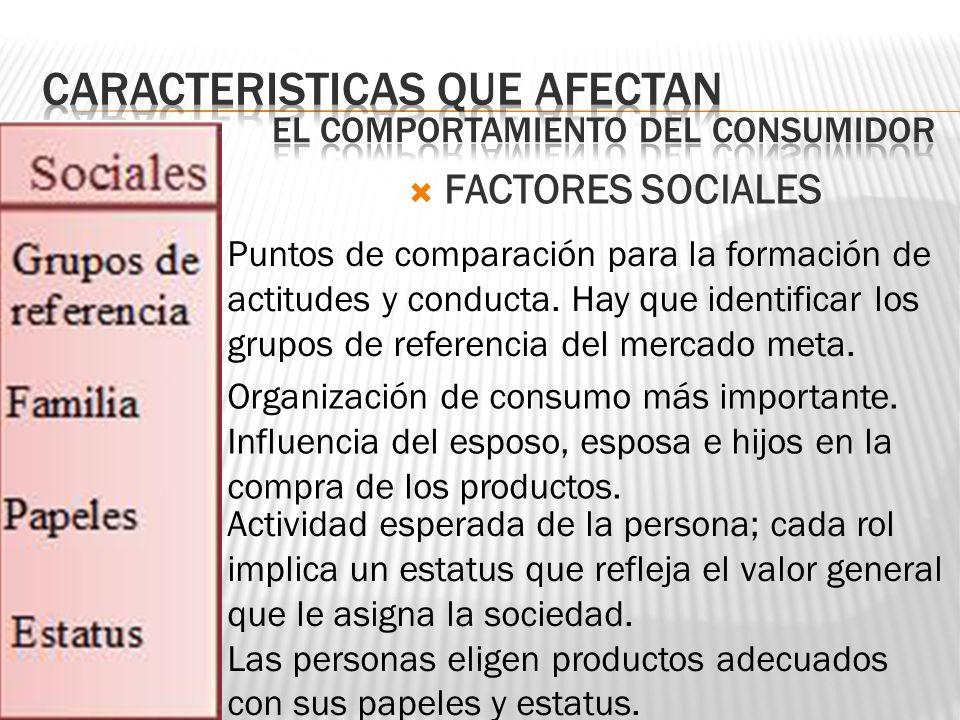 FACTORES SOCIALES Puntos de comparación para la formación de actitudes y conducta. Hay que identificar los grupos de referencia del mercado meta. Orga