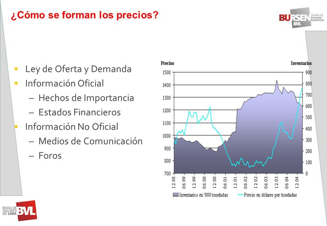 ¿Cómo se forman los precios? Ley de Oferta y Demanda Información Oficial –Hechos de Importancia –Estados Financieros Información No Oficial –Medios de
