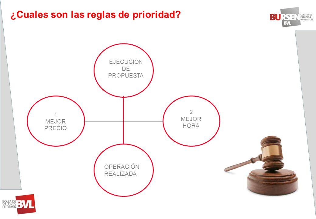 ¿Cuales son las reglas de prioridad? EJECUCION DE PROPUESTA 1 MEJOR PRECIO 2 MEJOR HORA OPERACIÓN REALIZADA