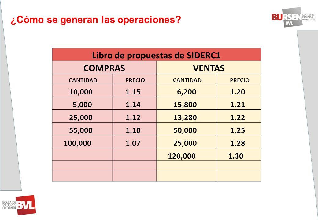 ¿Cómo se generan las operaciones? Libro de propuestas de SIDERC1 COMPRASVENTAS CANTIDAD PRECIO CANTIDAD PRECIO 10,000 1.15 6,200 1.20 5,000 1.14 15,80